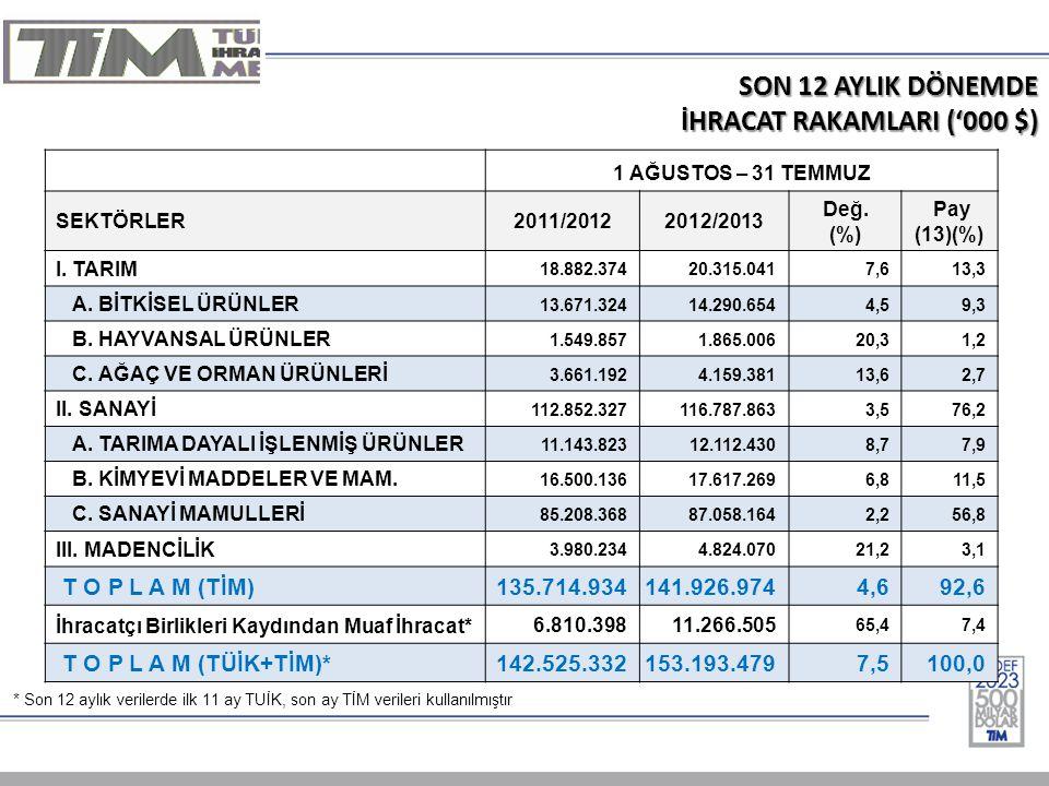 SON 12 AYLIK DÖNEMDE İHRACAT RAKAMLARI ('000 $) 1 AĞUSTOS – 31 TEMMUZ SEKTÖRLER2011/20122012/2013 Değ. (%) Pay (13)(%) I. TARIM 18.882.37420.315.0417,