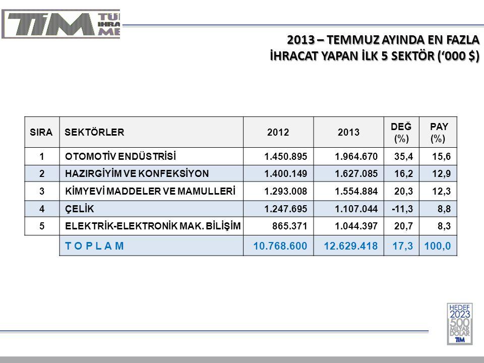 2013 – TEMMUZ AYINDA EN FAZLA İHRACAT YAPAN İLK 5 SEKTÖR ('000 $) SIRASEKTÖRLER20122013 DEĞ (%) PAY (%) 1 OTOMOTİV ENDÜSTRİSİ1.450.8951.964.67035,415,6 2 HAZIRGİYİM VE KONFEKSİYON1.400.1491.627.08516,212,9 3 KİMYEVİ MADDELER VE MAMULLERİ1.293.0081.554.88420,312,3 4 ÇELİK1.247.6951.107.044-11,38,8 5 ELEKTRİK-ELEKTRONİK MAK.