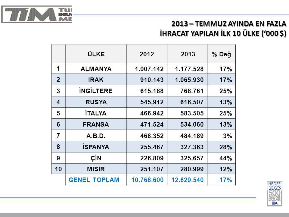 2013 – TEMMUZ AYINDA EN FAZLA İHRACAT YAPILAN İLK 10 ÜLKE ('000 $) ÜLKE2012 2013% Değ 1 ALMANYA1.007.1421.177.52817% 2 IRAK910.1431.065.93017% 3 İNGİL
