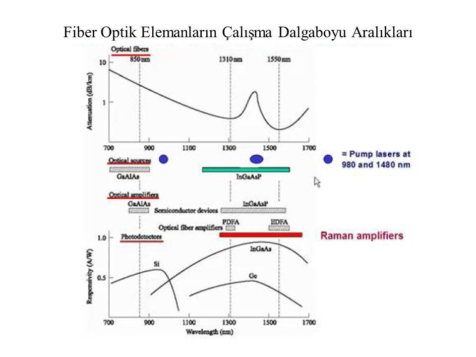 Fiber Optik Elemanların Çalışma Dalgaboyu Aralıkları