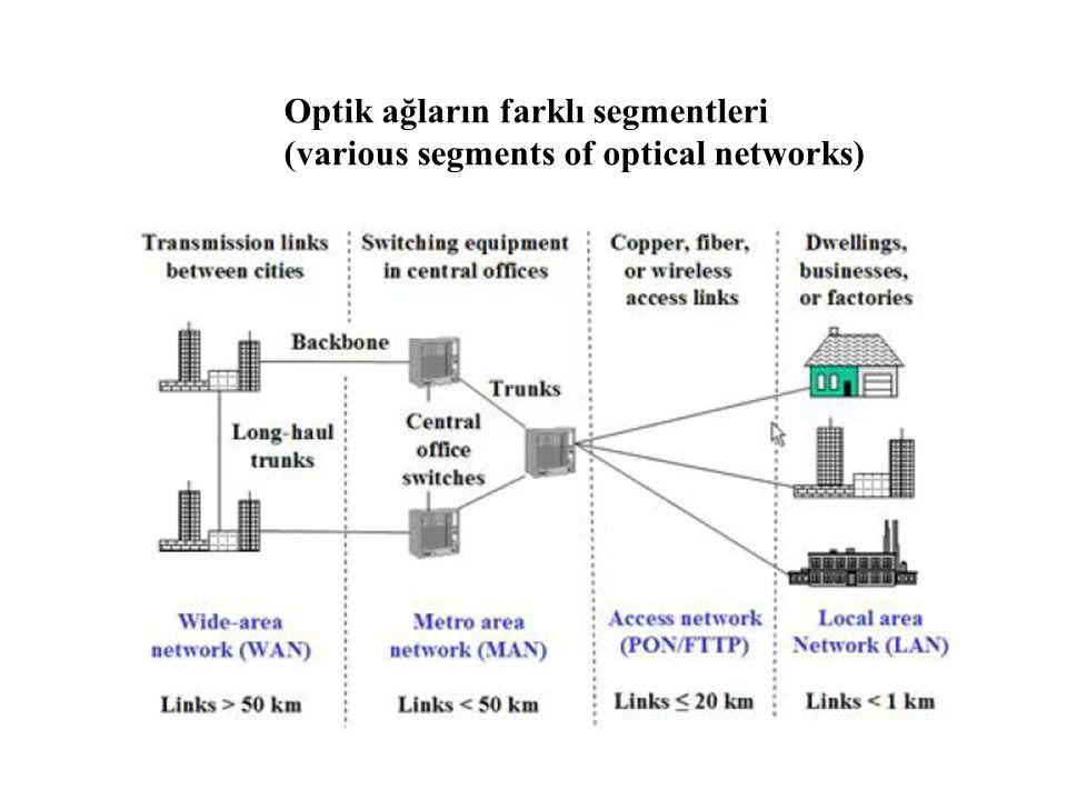 Optik ağların farklı segmentleri (various segments of optical networks)