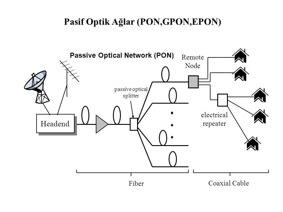 Headend electrical repeater Remote Node Fiber Coaxial Cable Passive Optical Network (PON) passive optical splitter Pasif Optik Ağlar (PON,GPON,EPON)
