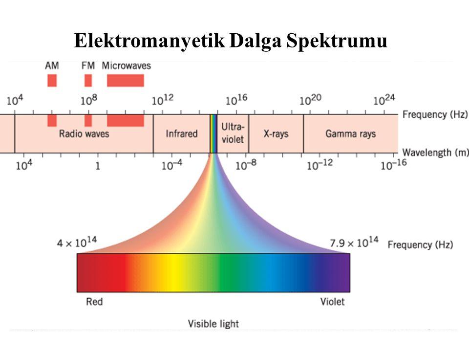 SİMÜLASYON Optik Fiberde Lineer ve Nonlineer Darbe Yayınımının Modellenmesi ve Simülasyonu : EDFA, Raman FA
