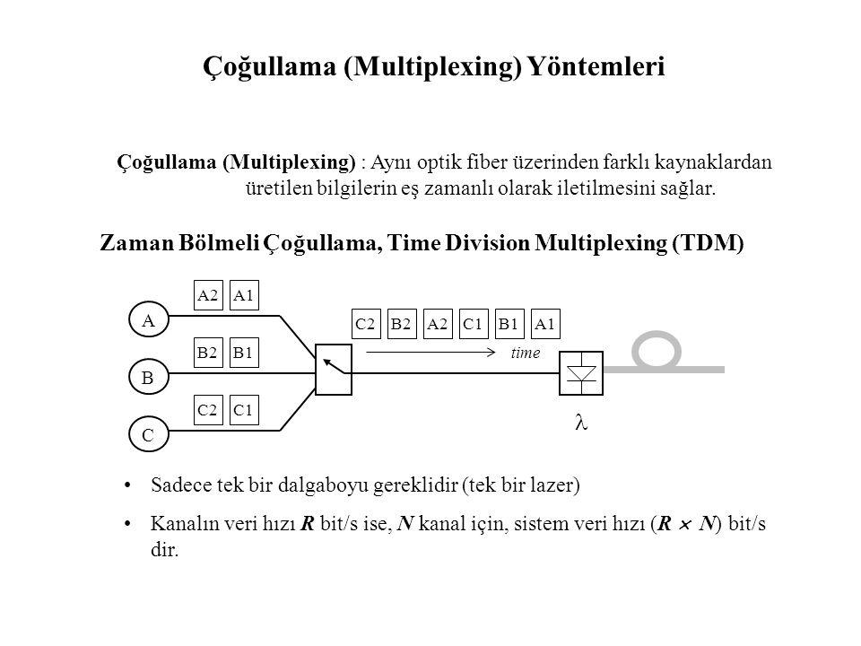 Çoğullama (Multiplexing) Yöntemleri Çoğullama (Multiplexing) : Aynı optik fiber üzerinden farklı kaynaklardan üretilen bilgilerin eş zamanlı olarak iletilmesini sağlar.