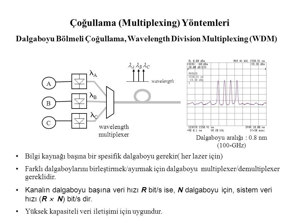 Çoğullama (Multiplexing) Yöntemleri Dalgaboyu Bölmeli Çoğullama, Wavelength Division Multiplexing (WDM) Bilgi kaynağı başına bir spesifik dalgaboyu gerekir( her lazer için) Farklı dalgaboylarını birleştirmek/ayırmak için dalgaboyu multiplexer/demultiplexer gereklidir.