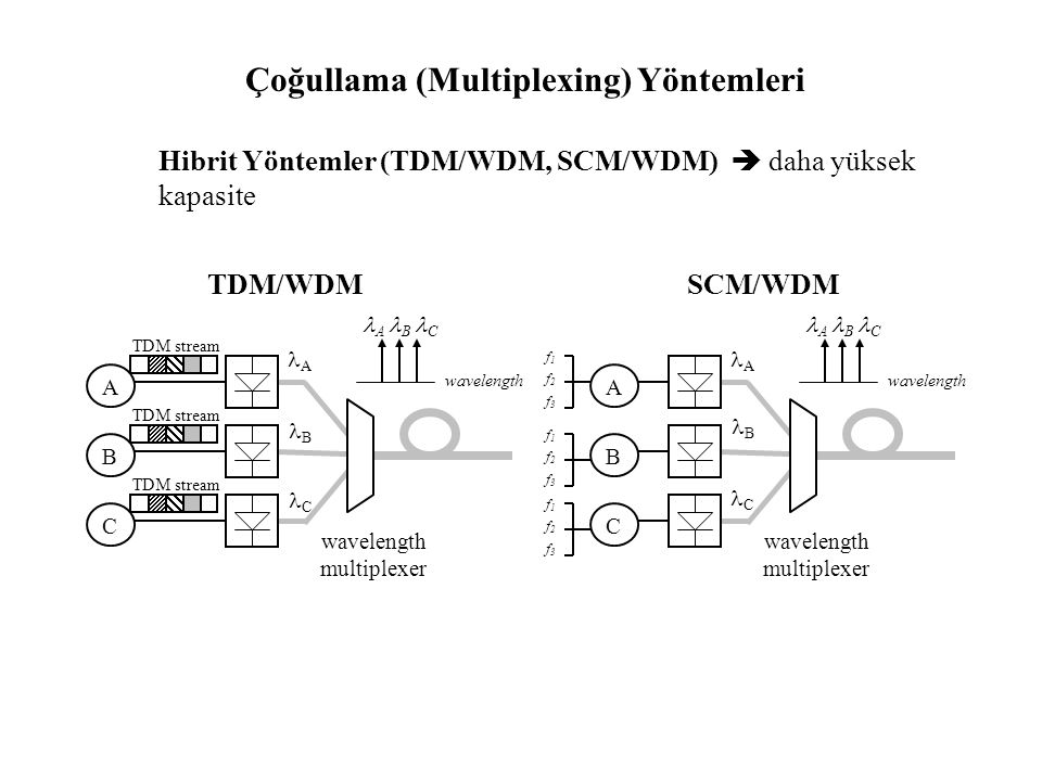Çoğullama (Multiplexing) Yöntemleri Hibrit Yöntemler (TDM/WDM, SCM/WDM)  daha yüksek kapasite A C B wavelength A B C wavelength multiplexer f1f2f3f1f2f3 f1f2f3f1f2f3 f1f2f3f1f2f3 SCM/WDM A C B wavelength A B C wavelength multiplexer TDM stream TDM/WDM A A  C B C