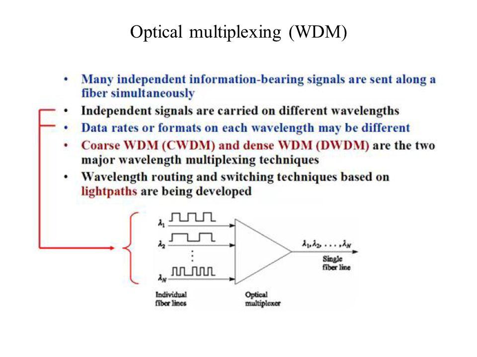 Optical multiplexing (WDM)
