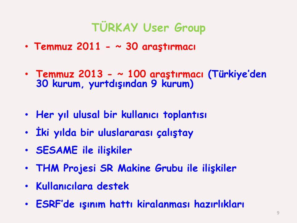 TÜRKAY User Group 9 Temmuz 2011 - ~ 30 araştırmacı Temmuz 2013 - ~ 100 araştırmacı (Türkiye'den 30 kurum, yurtdışından 9 kurum) Her yıl ulusal bir kul