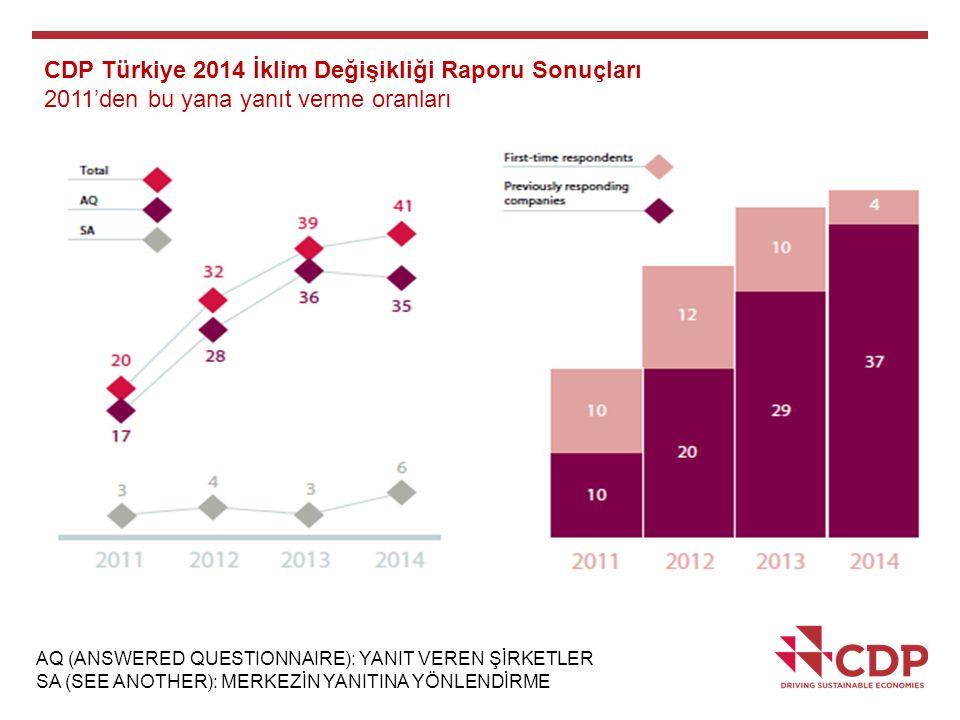 CDP Türkiye 2014 İklim Değişikliği Raporu Sonuçları 2011'den bu yana yanıt verme oranları AQ (ANSWERED QUESTIONNAIRE): YANIT VEREN ŞİRKETLER SA (SEE A