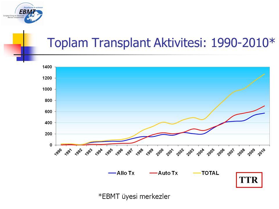 Toplam Transplant Aktivitesi: 1990-2010* TTR *EBMT üyesi merkezler