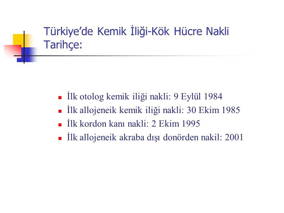 Türkiye'de Kemik İliği-Kök Hücre Nakli Tarihçe: İlk otolog kemik iliği nakli: 9 Eylül 1984 İlk allojeneik kemik iliği nakli: 30 Ekim 1985 İlk kordon k