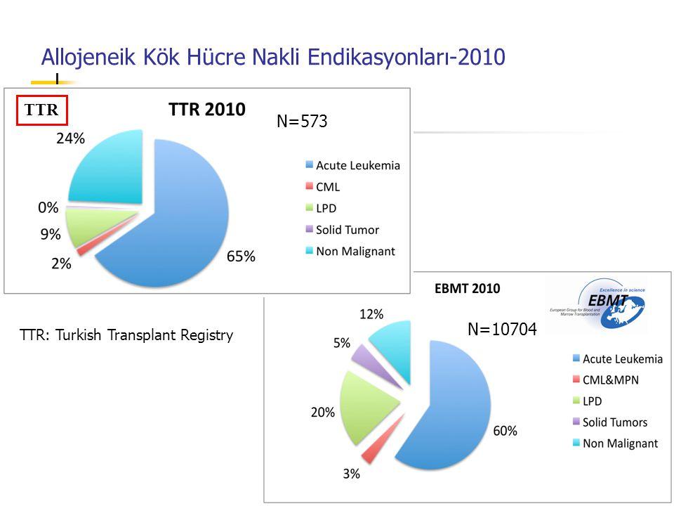 Allojeneik Kök Hücre Nakli Endikasyonları-2010 TTR N=10704 N=573 TTR: Turkish Transplant Registry