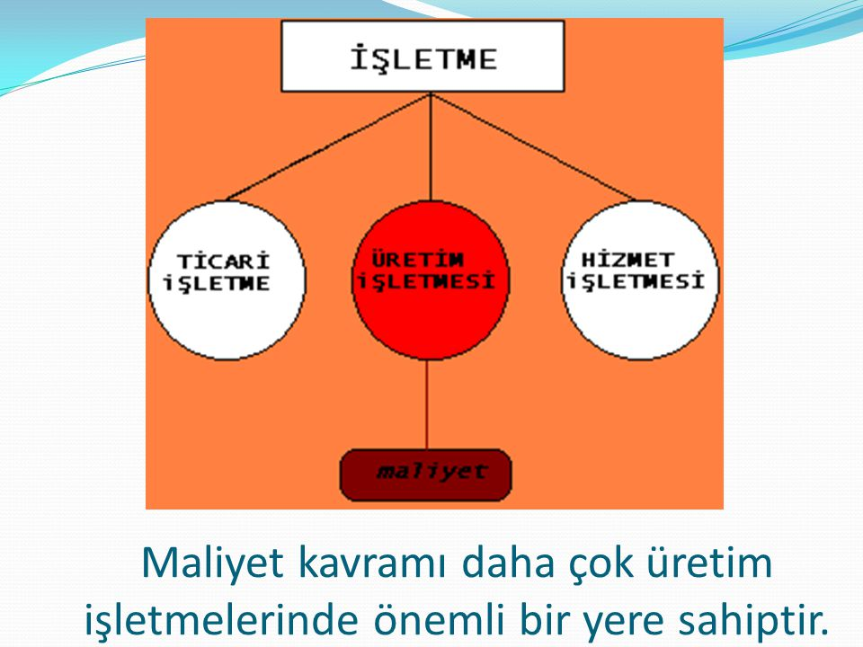 23.09.2013 Direkt malzeme giderleri + Direkt İşçilik Giderleri + Sabit GÜG + Değişken GÜG hangi maliyet sistemi için geçerlidir.