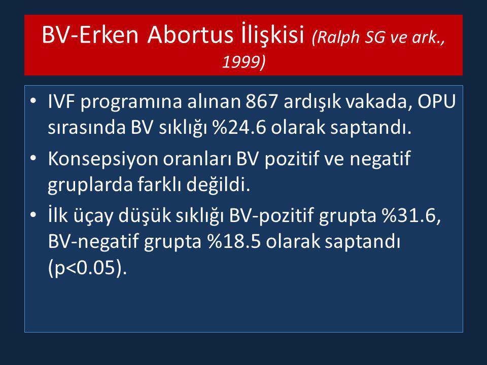 BV-Erken Abortus İlişkisi (Ralph SG ve ark., 1999) IVF programına alınan 867 ardışık vakada, OPU sırasında BV sıklığı %24.6 olarak saptandı. Konsepsiy