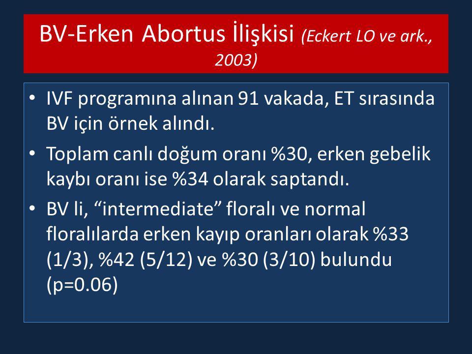 BV-Erken Abortus İlişkisi (Eckert LO ve ark., 2003) IVF programına alınan 91 vakada, ET sırasında BV için örnek alındı.