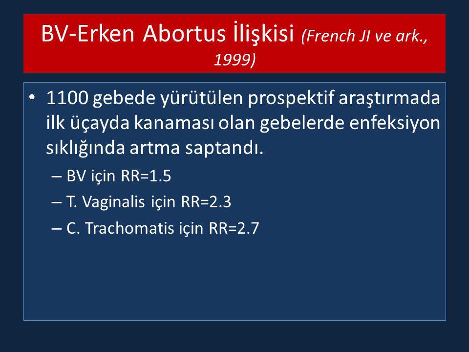 BV-Erken Abortus İlişkisi (French JI ve ark., 1999) 1100 gebede yürütülen prospektif araştırmada ilk üçayda kanaması olan gebelerde enfeksiyon sıklığında artma saptandı.
