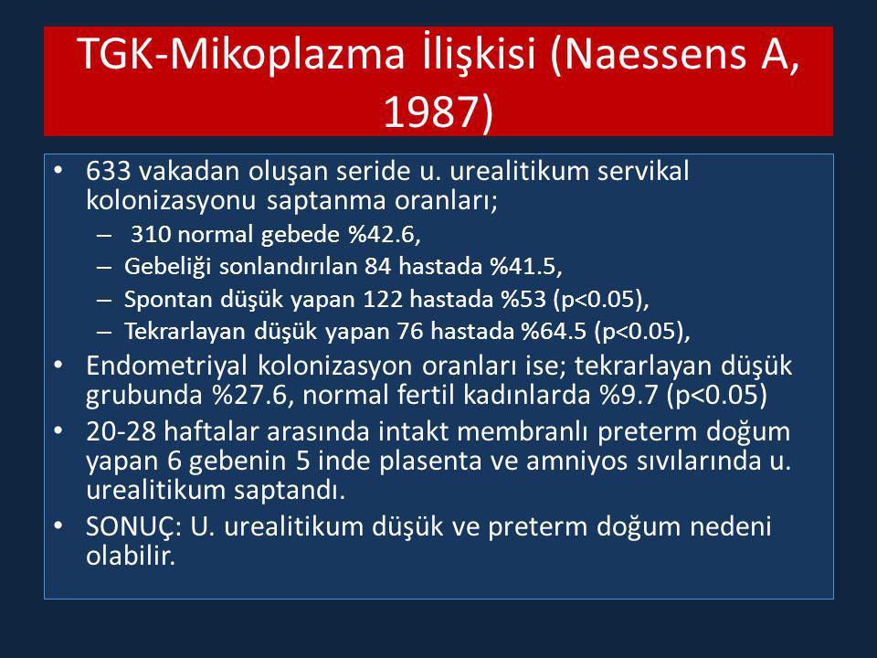 TGK-Mikoplazma İlişkisi (Naessens A, 1987) 633 vakadan oluşan seride u. urealitikum servikal kolonizasyonu saptanma oranları; – 310 normal gebede %42.