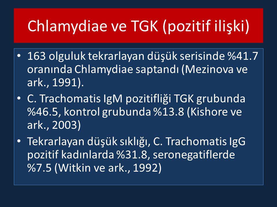 Chlamydiae ve TGK (pozitif ilişki) 163 olguluk tekrarlayan düşük serisinde %41.7 oranında Chlamydiae saptandı (Mezinova ve ark., 1991). C. Trachomatis