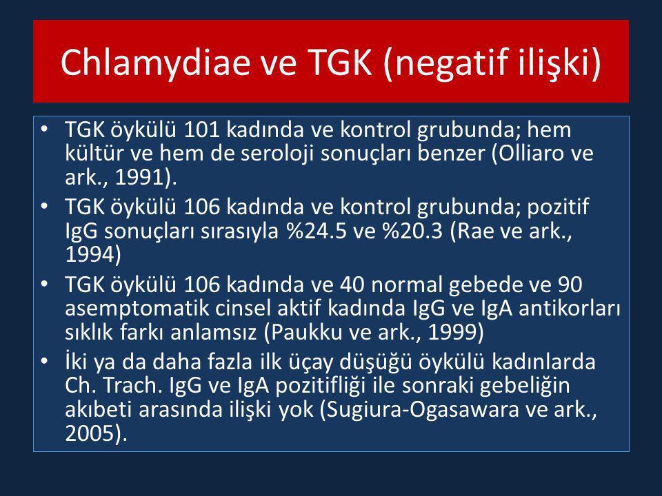 Chlamydiae ve TGK (negatif ilişki) TGK öykülü 101 kadında ve kontrol grubunda; hem kültür ve hem de seroloji sonuçları benzer (Olliaro ve ark., 1991).