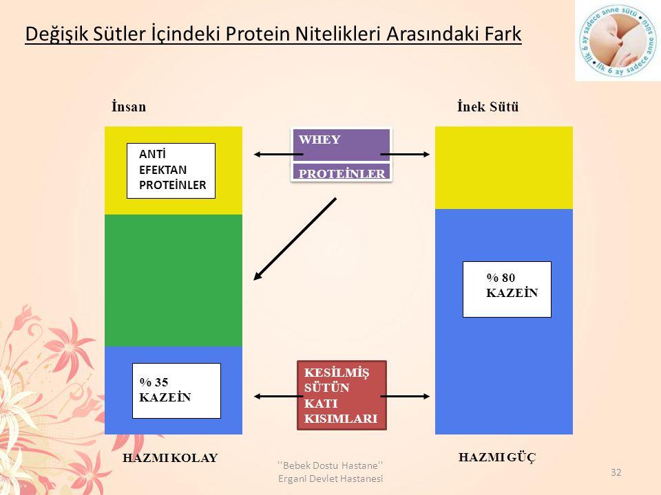 Değişik Sütler İçindeki Protein Nitelikleri Arasındaki Fark İnsan İnek Sütü WHEY PROTEİNLER KESİLMİŞ SÜTÜN KATI KISIMLARI HAZMI KOLAY HAZMI GÜÇ % 80 KAZEİN % 35 KAZEİN ANTİ EFEKTAN PROTEİNLER 3 32 Bebek Dostu Hastane Ergani Devlet Hastanesi