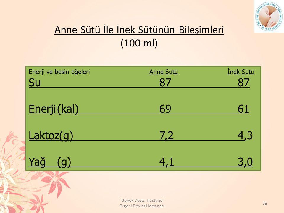 Anne Sütü İle İnek Sütünün Bileşimleri (100 ml) Enerji ve besin öğeleri Anne Sütüİnek Sütü Su 87 87 Enerji(kal) 69 61 Laktoz(g) 7,2 4,3 Yağ(g) 4,1 3,0 38 Bebek Dostu Hastane Ergani Devlet Hastanesi