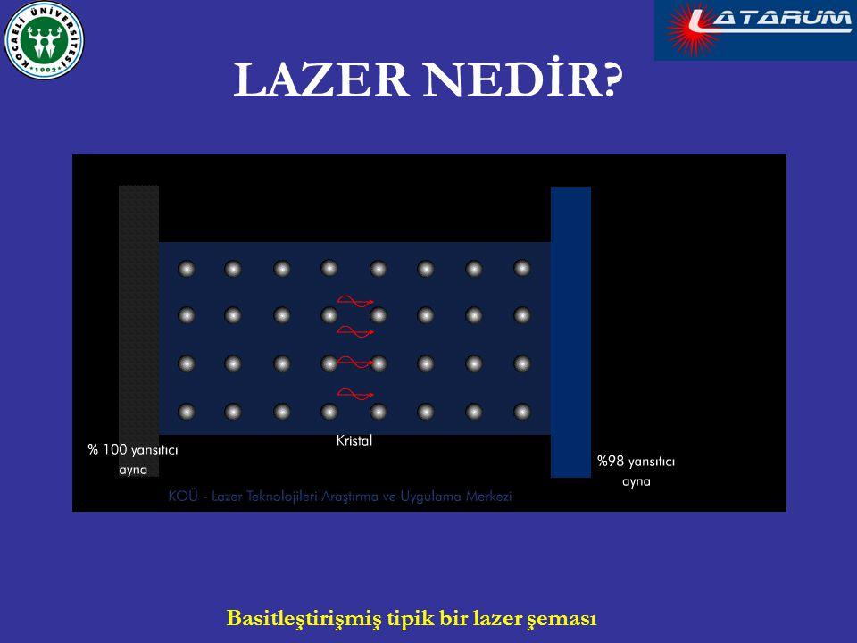 Basitleştirişmiş tipik bir lazer şeması LAZER NEDİR?