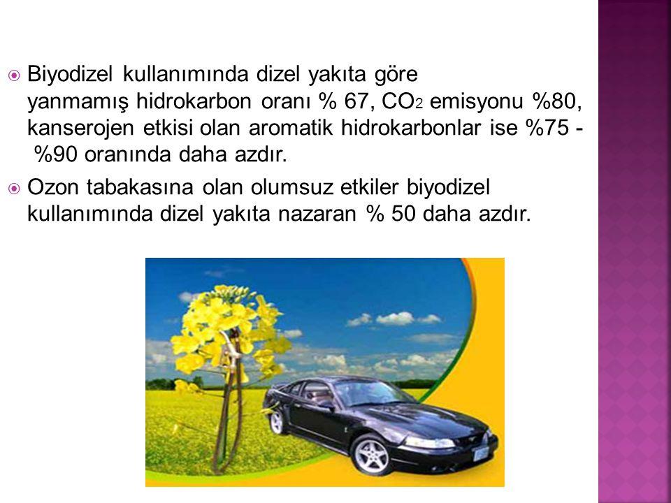  Biyodizel kullanımında dizel yakıta göre yanmamış hidrokarbon oranı % 67, CO 2 emisyonu %80, kanserojen etkisi olan aromatik hidrokarbonlar ise %75 - %90 oranında daha azdır.