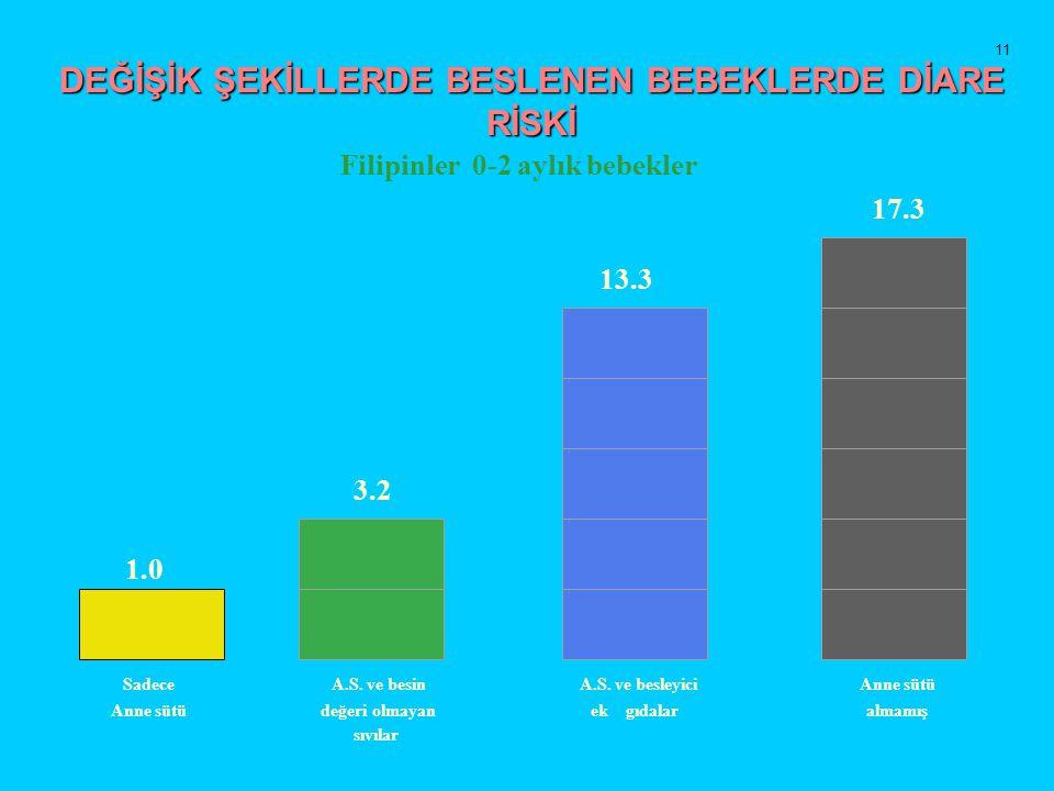 DEĞİŞİK ŞEKİLLERDE BESLENEN BEBEKLERDE DİARE RİSKİ Filipinler 0-2 aylık bebekler 1.0 3.2 13.3 17.3 Sadece A.S. ve besin A.S. ve besleyici Anne sütü de