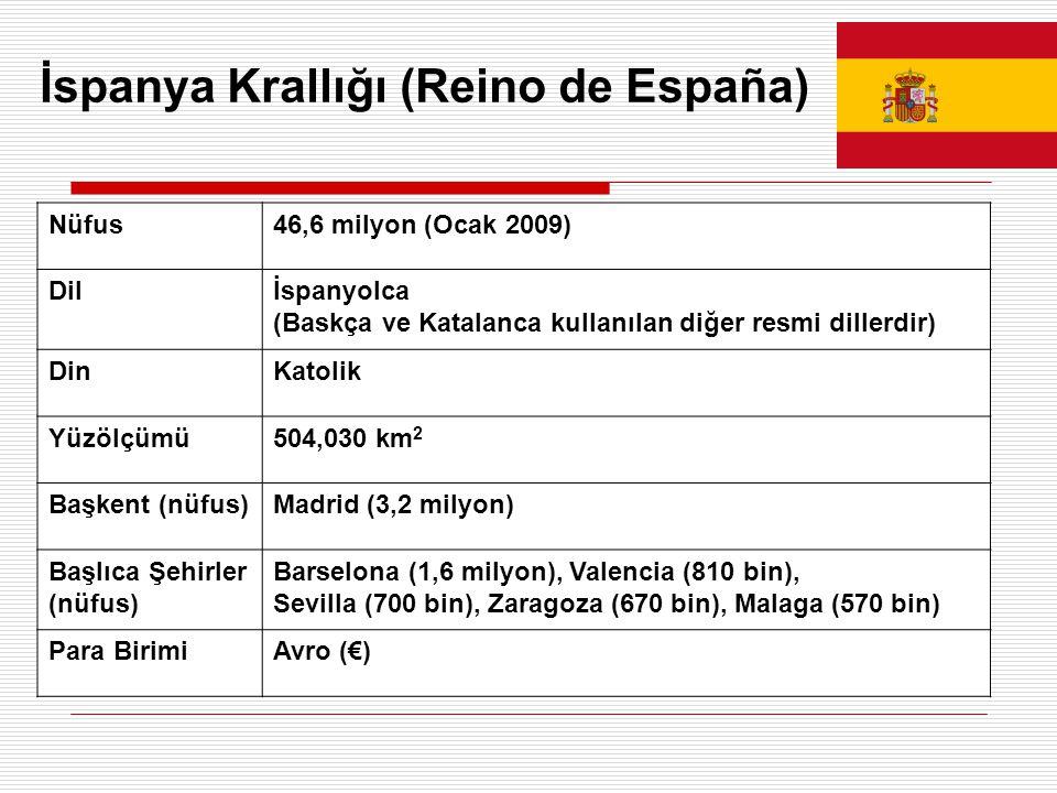 İspanya Krallığı (Reino de España) Nüfus46,6 milyon (Ocak 2009) Dilİspanyolca (Baskça ve Katalanca kullanılan diğer resmi dillerdir) DinKatolik Yüzölçümü504,030 km 2 Başkent (nüfus)Madrid (3,2 milyon) Başlıca Şehirler (nüfus) Barselona (1,6 milyon), Valencia (810 bin), Sevilla (700 bin), Zaragoza (670 bin), Malaga (570 bin) Para BirimiAvro (€)