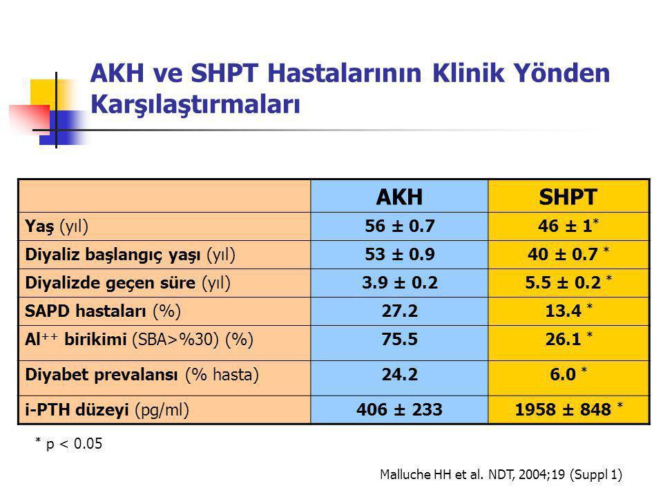 AKH ve SHPT Hastalarının Klinik Yönden Karşılaştırmaları AKHSHPT Yaş (yıl)56 ± 0.746 ± 1 * Diyaliz başlangıç yaşı (yıl)53 ± 0.940 ± 0.7 * Diyalizde geçen süre (yıl)3.9 ± 0.25.5 ± 0.2 * SAPD hastaları (%)27.213.4 * Al ++ birikimi (SBA>%30) (%)75.526.1 * Diyabet prevalansı (% hasta)24.26.0 * i-PTH düzeyi (pg/ml)406 ± 2331958 ± 848 * * p < 0.05 Malluche HH et al.