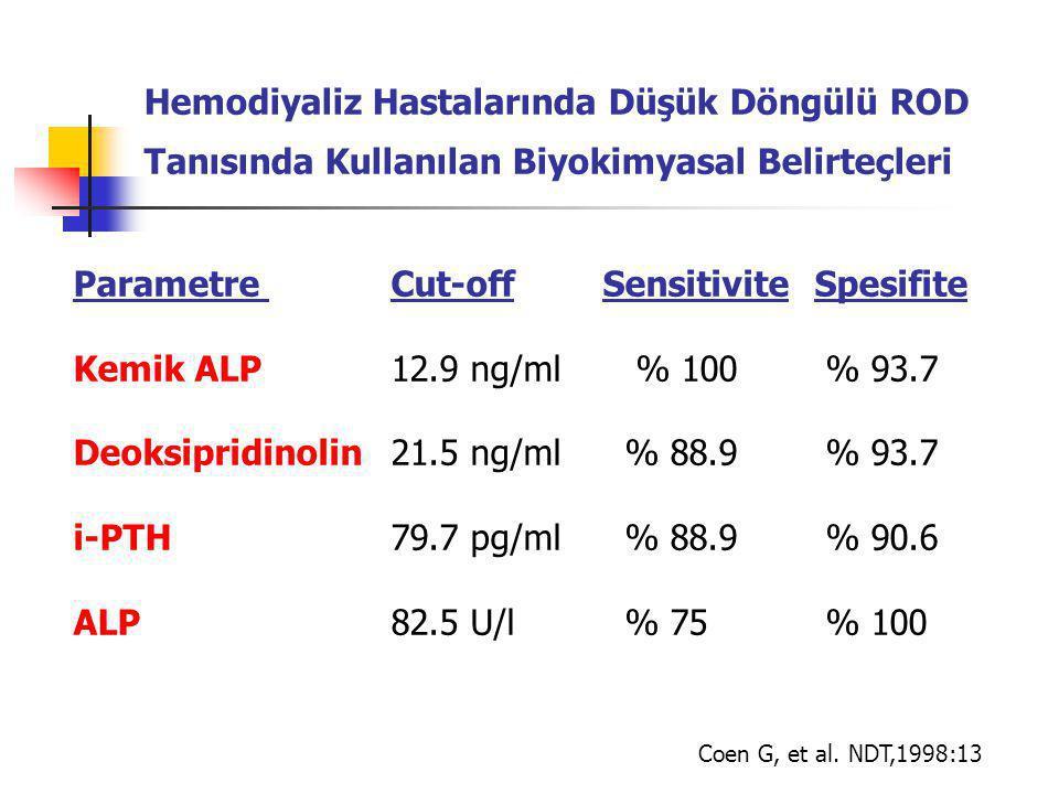 Hemodiyaliz Hastalarında Düşük Döngülü ROD Tanısında Kullanılan Biyokimyasal Belirteçleri Parametre Cut-offSensitiviteSpesifite Kemik ALP12.9 ng/ml % 100 % 93.7 Deoksipridinolin21.5 ng/ml % 88.9 % 93.7 i-PTH79.7 pg/ml % 88.9 % 90.6 ALP82.5 U/l % 75 % 100 Coen G, et al.