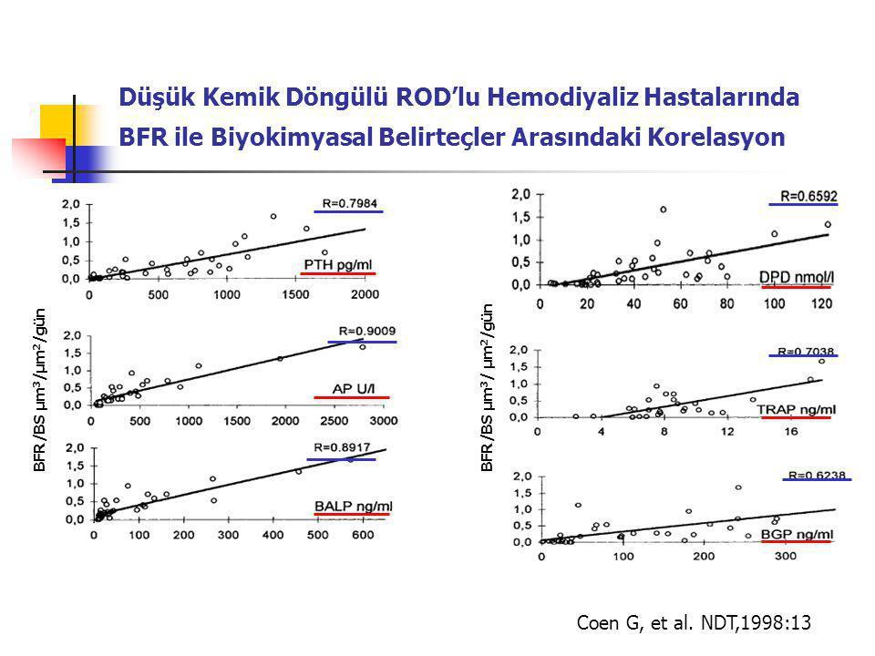 Düşük Kemik Döngülü ROD'lu Hemodiyaliz Hastalarında BFR ile Biyokimyasal Belirteçler Arasındaki Korelasyon Coen G, et al.