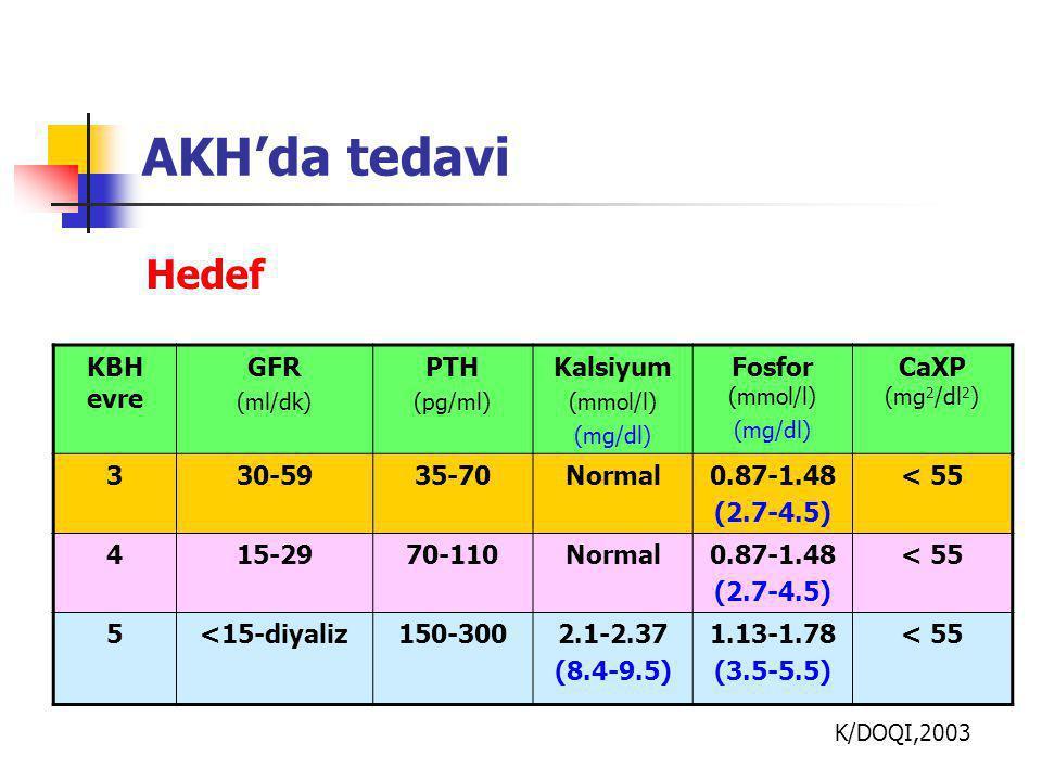 AKH'da tedavi KBH evre GFR (ml/dk) PTH (pg/ml) Kalsiyum (mmol/l) (mg/dl) Fosfor (mmol/l) (mg/dl) CaXP (mg 2 /dl 2 ) 330-5935-70Normal0.87-1.48 (2.7-4.5) < 55 415-2970-110Normal0.87-1.48 (2.7-4.5) < 55 5<15-diyaliz150-3002.1-2.37 (8.4-9.5) 1.13-1.78 (3.5-5.5) < 55 K/DOQI,2003 Hedef