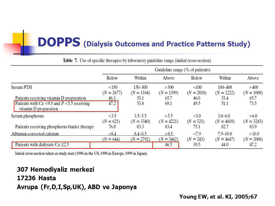 DOPPS (Dialysis Outcomes and Practice Patterns Study) Young EW, et al. KI, 2005;67 307 Hemodiyaliz merkezi 17236 Hasta Avrupa (Fr,D,I,Sp,UK), ABD ve J