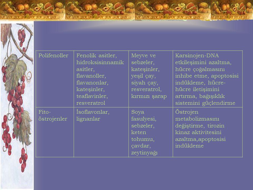 PolifenollerFenolik asitler, hidroksisinnamik asitler, flavanoller, flavanonlar, kateşinler, teaflavinler, resveratrol Meyve ve sebzeler, kateşinler, yeşil çay, siyah çay, resveratrol, kırmızı şarap Karsinojen-DNA etkileşimini azaltma, hücre çoğalmasını inhibe etme, apoptosisi indükleme, hücre- hücre iletişimini artırma, bağışıklık sistemini güçlendirme Fito- östrojenler İsoflavonlar, lignanlar Soya fasulyesi, sebzeler, keten tohumu, çavdar, zeytinyağı Östrojen metabolizmasını değiştirme, tirozin kinaz aktivitesini azaltma,apoptosisi indükleme