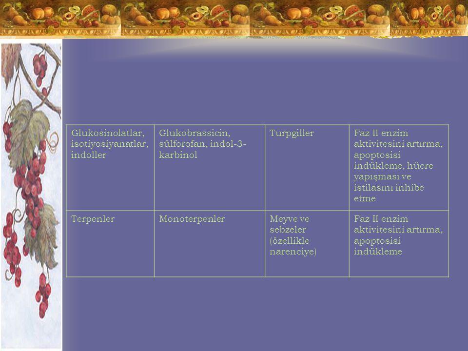 Glukosinolatlar, isotiyosiyanatlar, indoller Glukobrassicin, sülforofan, indol-3- karbinol TurpgillerFaz II enzim aktivitesini artırma, apoptosisi indükleme, hücre yapışması ve istilasını inhibe etme TerpenlerMonoterpenlerMeyve ve sebzeler (özellikle narenciye) Faz II enzim aktivitesini artırma, apoptosisi indükleme