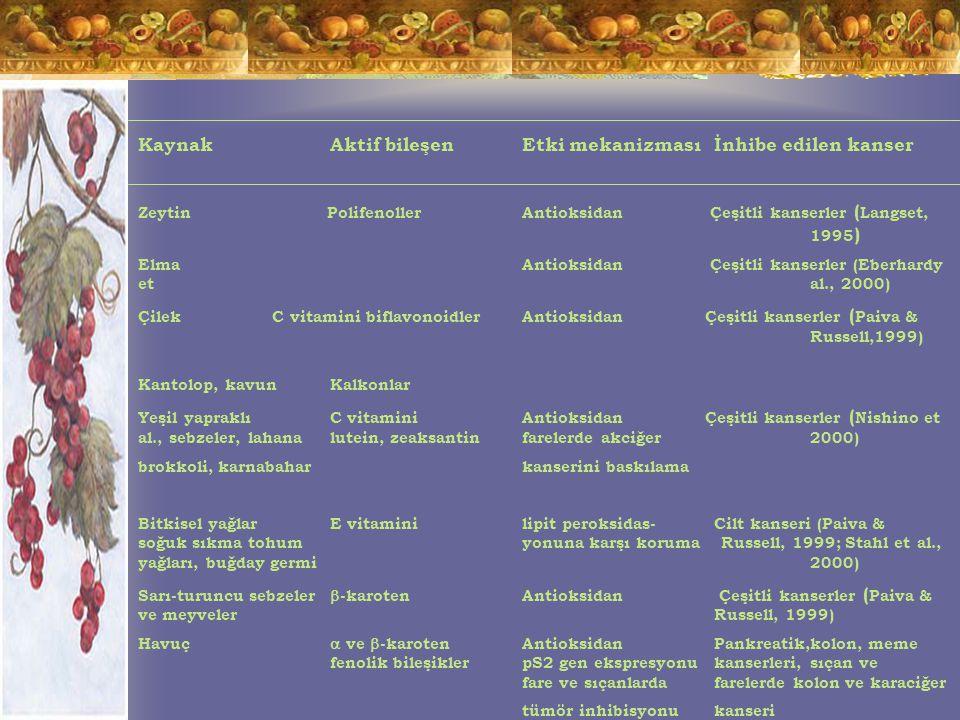 KaynakAktif bileşenEtki mekanizmasıİnhibe edilen kanser Zeytin PolifenollerAntioksidan Çeşitli kanserler ( Langset, 1995 ) ElmaAntioksidan Çeşitli kanserler (Eberhardy et al., 2000) Çilek C vitamini biflavonoidlerAntioksidan Çeşitli kanserler ( Paiva & Russell,1999) Kantolop, kavunKalkonlar Yeşil yapraklıC vitaminiAntioksidan Çeşitli kanserler ( Nishino et al., sebzeler, lahanalutein, zeaksantinfarelerde akciğer2000) brokkoli, karnabaharkanserini baskılama Bitkisel yağlarE vitaminilipit peroksidas-Cilt kanseri (Paiva & soğuk sıkma tohumyonuna karşı koruma Russell, 1999; Stahl et al., yağları, buğday germi2000) Sarı-turuncu sebzeler  -karotenAntioksidan Çeşitli kanserler ( Paiva & ve meyvelerRussell, 1999) Havuç  ve  -karotenAntioksidanPankreatik,kolon, meme fenolik bileşiklerpS2 gen ekspresyonukanserleri, sıçan ve fare ve sıçanlarda farelerde kolon ve karaciğer tümör inhibisyonukanseri