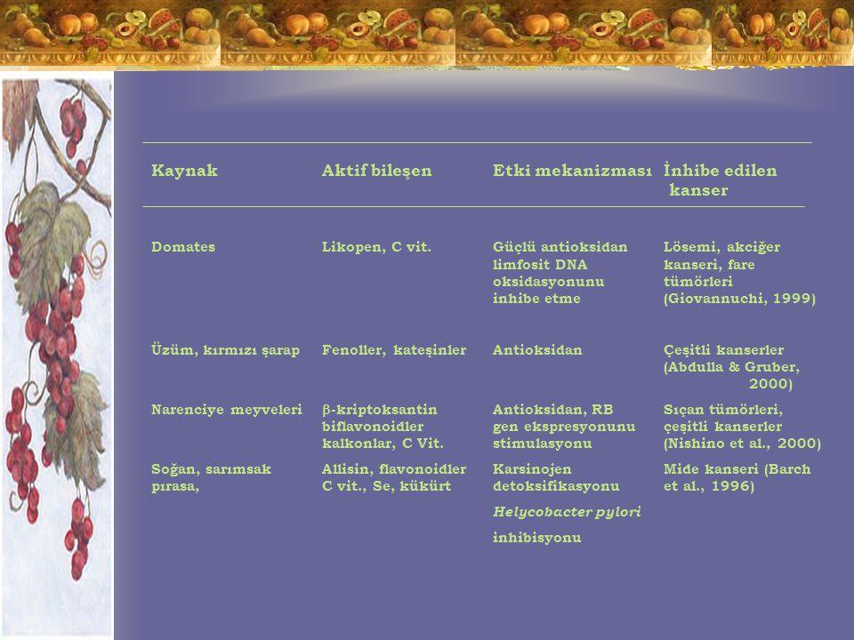 KaynakAktif bileşenEtki mekanizmasıİnhibe edilen kanser DomatesLikopen, C vit.Güçlü antioksidanLösemi, akciğer limfosit DNA kanseri, fare oksidasyonunutümörleri inhibe etme(Giovannuchi, 1999) Üzüm, kırmızı şarapFenoller, kateşinlerAntioksidanÇeşitli kanserler (Abdulla & Gruber, 2000) Narenciye meyveleri  -kriptoksantinAntioksidan, RBSıçan tümörleri, biflavonoidlergen ekspresyonunuçeşitli kanserler kalkonlar, C Vit.stimulasyonu(Nishino et al., 2000) Soğan, sarımsakAllisin, flavonoidlerKarsinojen Mide kanseri (Barch pırasa, C vit., Se, kükürtdetoksifikasyonu et al., 1996) Helycobacter pylori inhibisyonu