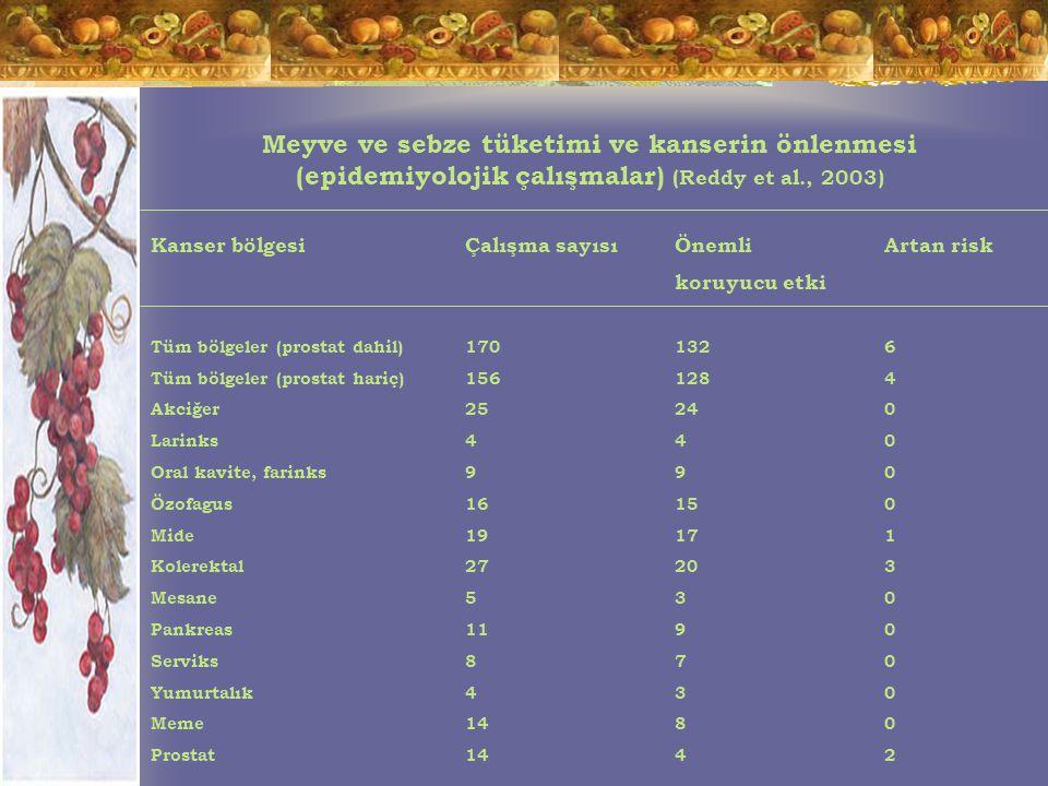 Meyve ve sebze tüketimi ve kanserin önlenmesi (epidemiyolojik çalışmalar) (Reddy et al., 2003) Kanser bölgesiÇalışma sayısıÖnemli Artan risk koruyucu etki Tüm bölgeler (prostat dahil)1701326 Tüm bölgeler (prostat hariç)1561284 Akciğer25240 Larinks440 Oral kavite, farinks990 Özofagus16150 Mide19171 Kolerektal27203 Mesane530 Pankreas1190 Serviks870 Yumurtalık430 Meme1480 Prostat1442