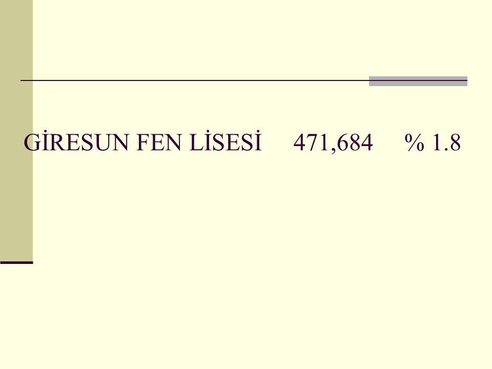 GİRESUN FEN LİSESİ 471,684 % 1.8
