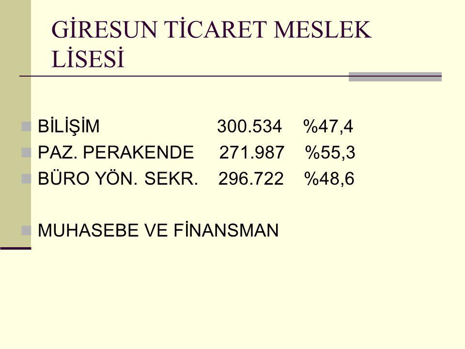 GİRESUN TİCARET MESLEK LİSESİ BİLİŞİM 300.534 %47,4 PAZ.