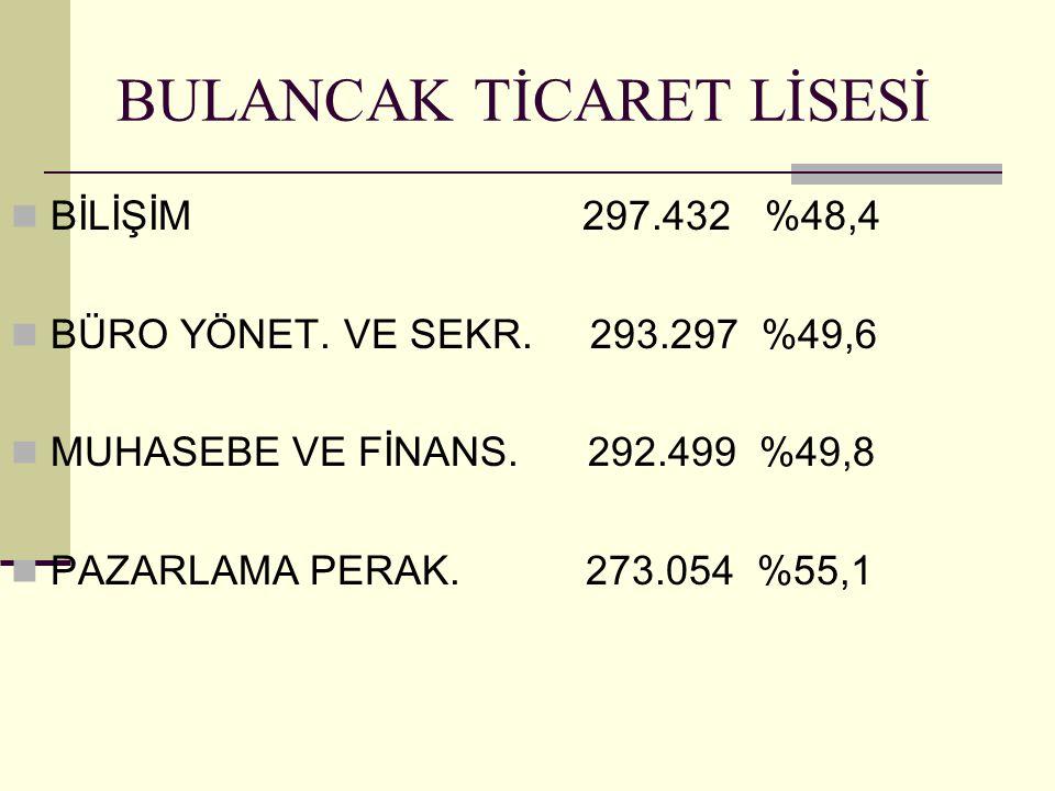 BULANCAK TİCARET LİSESİ BİLİŞİM 297.432 %48,4 BÜRO YÖNET.