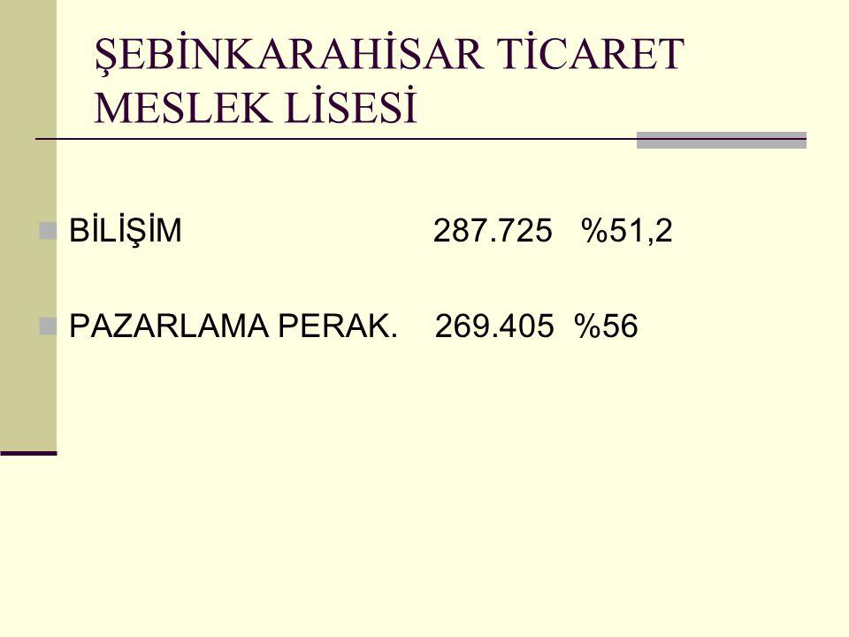 ŞEBİNKARAHİSAR TİCARET MESLEK LİSESİ BİLİŞİM 287.725 %51,2 PAZARLAMA PERAK. 269.405 %56