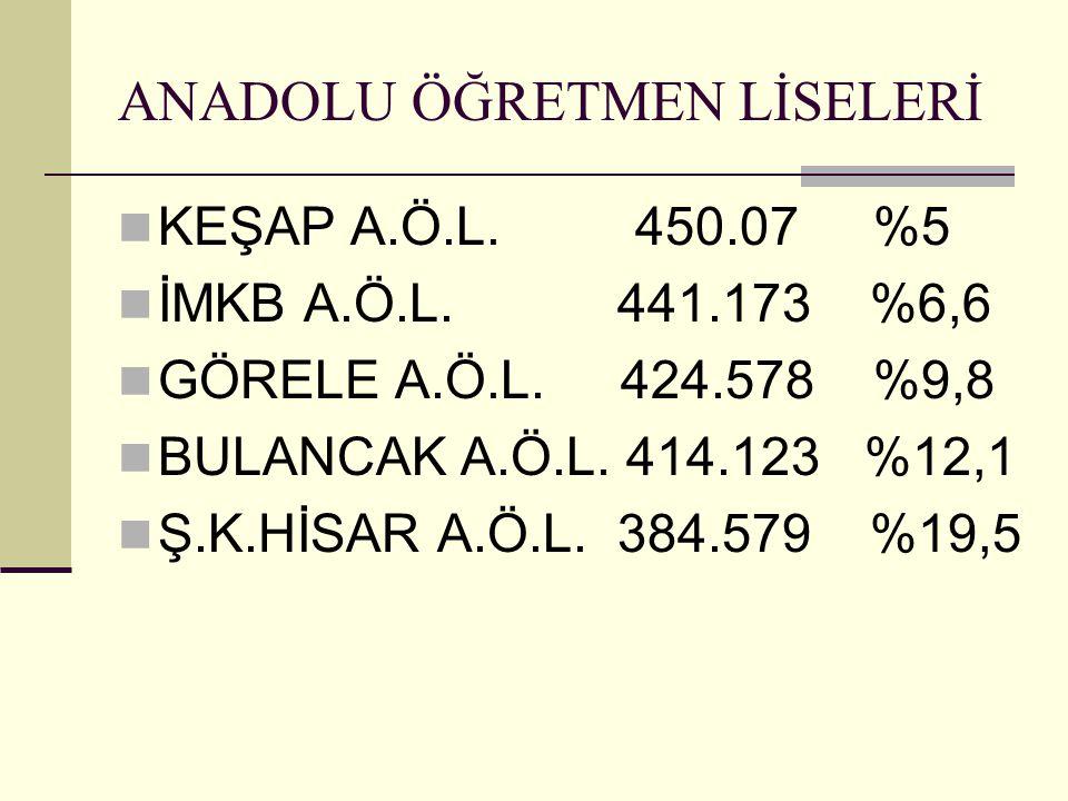 ANADOLU ÖĞRETMEN LİSELERİ KEŞAP A.Ö.L. 450.07 %5 İMKB A.Ö.L.