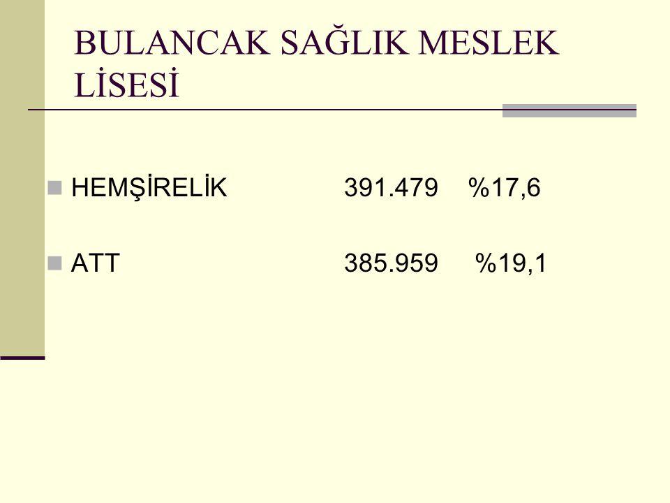 BULANCAK SAĞLIK MESLEK LİSESİ HEMŞİRELİK 391.479 %17,6 ATT 385.959 %19,1