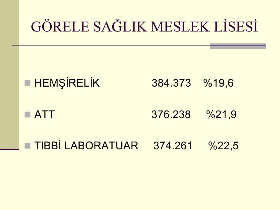 GÖRELE SAĞLIK MESLEK LİSESİ HEMŞİRELİK 384.373 %19,6 ATT 376.238 %21,9 TIBBİ LABORATUAR 374.261 %22,5