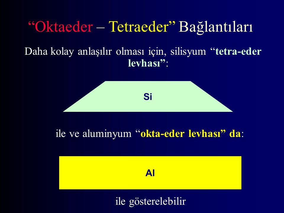 Daha kolay anlaşılır olması için, silisyum tetra-eder levhası : Si ile ve aluminyum okta-eder levhası da: Al Oktaeder – Tetraeder Bağlantıları ile gösterelebilir