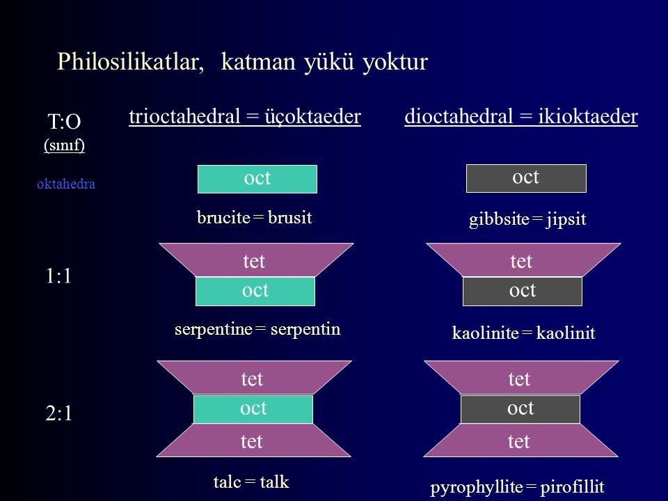tet oct tet oct tet oct tet oct tet oct trioctahedral = üçoktaederdioctahedral = ikioktaeder oktahedra 1:1 2:1 T:O (sınıf) brucite = brusit gibbsite = jipsit serpentine = serpentin kaolinite = kaolinit pyrophyllite = pirofillit talc = talk Philosilikatlar, katman yükü yoktur