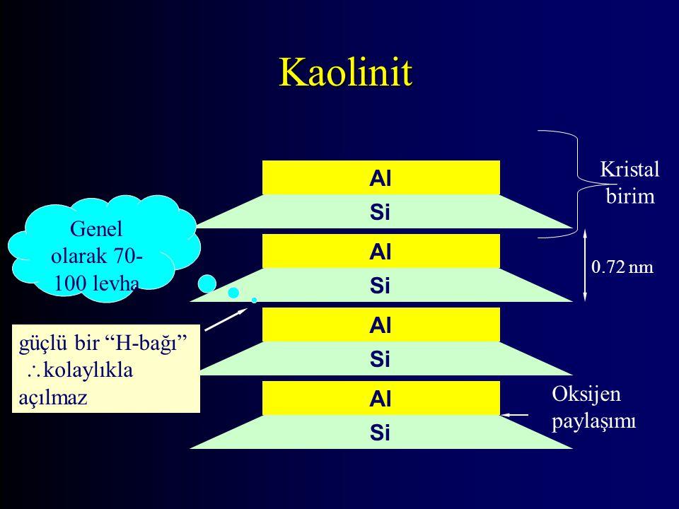 Kaolinit Si Al Si Al Si Al Si Al güçlü bir H-bağı  kolaylıkla açılmaz 0.72 nm Genel olarak 70- 100 levha Oksijen paylaşımı Kristal birim