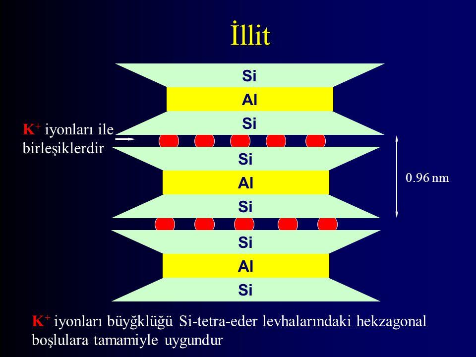 İllit Si Al Si Al Si Al Si 0.96 nm K + iyonları ile birleşiklerdir K + iyonları büyğklüğü Si-tetra-eder levhalarındaki hekzagonal boşlulara tamamiyle uygundur